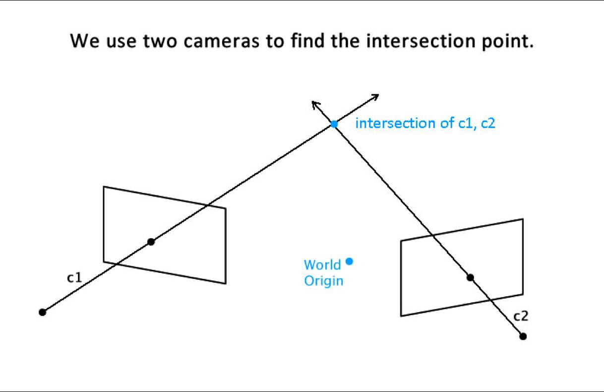 Parallel vectors in 3 space